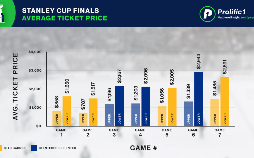 Stanley Cup – Pre-Series Ticket Prices