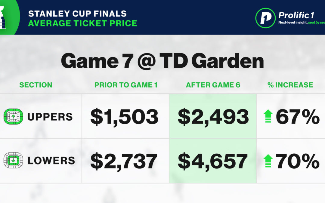 Stanley Cup Game 7 Pricing Trends