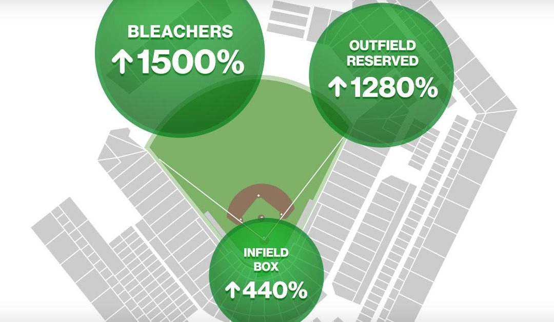 Seating Location vs. Ticket Prices at The Home Run Derby