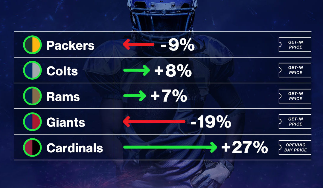 Draft Day… How it Affects Ticket Trends