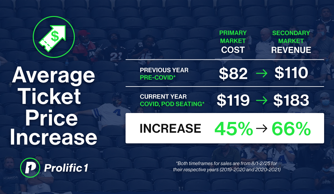Average Ticket Price Increase